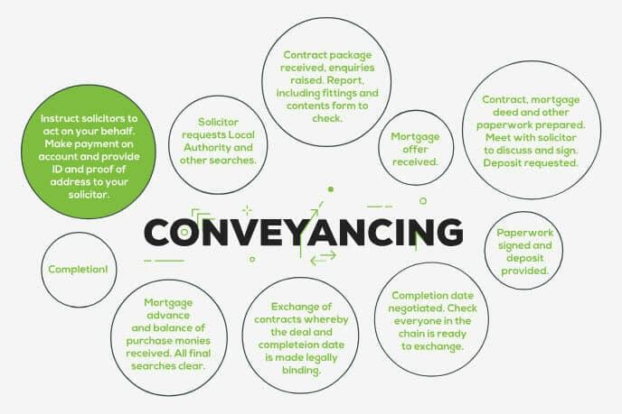 Conveyancing Journey